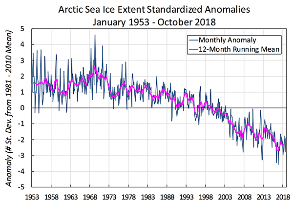 Mean arctic sea ice anomaly - 1953-2018