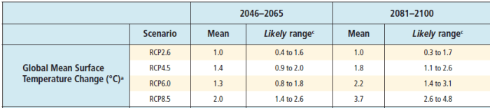 Table 2 of the Summary for Policymakers of Working Group I the IPCC's AR5: temperatures through 2100 by scenario
