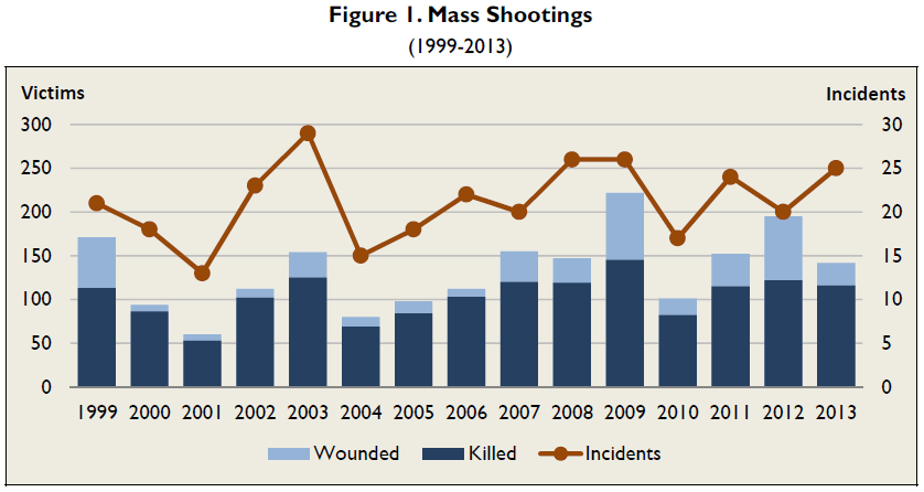 CRS - Mass shootings: incidents & victims