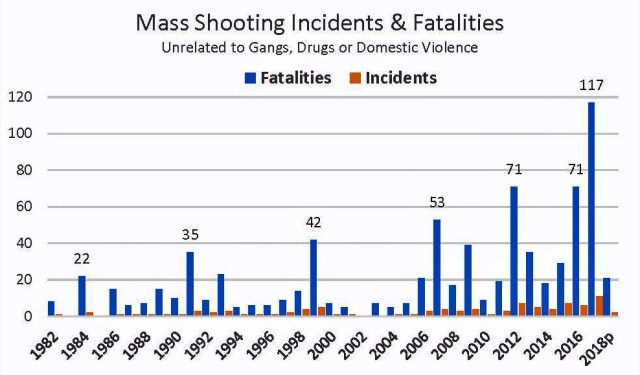 Mass shootings by year: 1982-2018