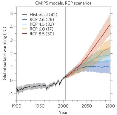 "From ""Robustness and uncertainties in new CMIP5 model projections"" by Reto Knutti & Jan Sedláček in Nature Climate Change, April 2013."