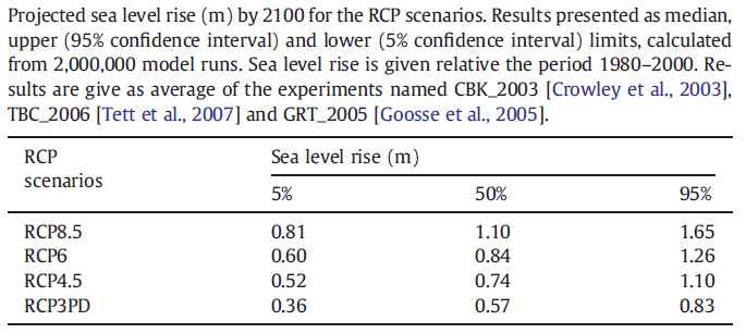 Increase in global average sea level to 2100 by RCP