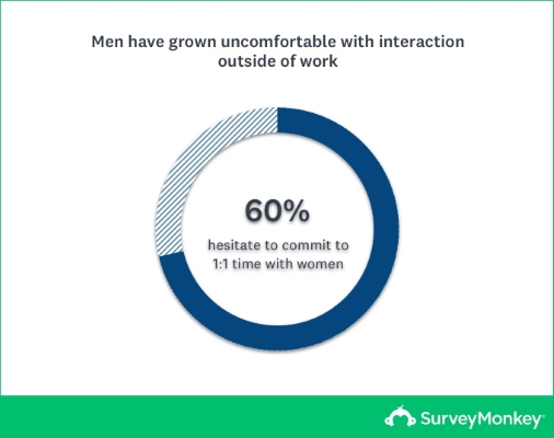 Surveymonkey: men are more uncomfortable with women at work
