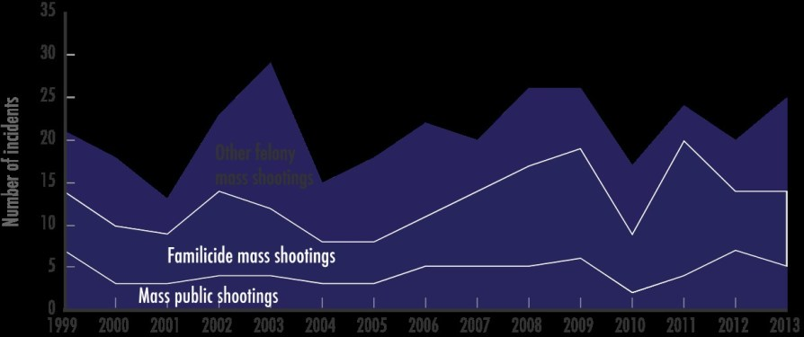 Trends in Mass Shooting Incidents