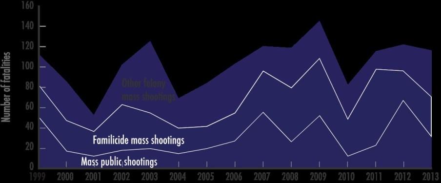 Trends in Mass Shooting Fatalities.