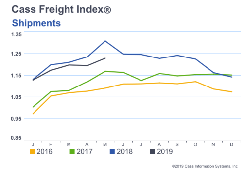 Cass Freight Index - Shipments - May 2019