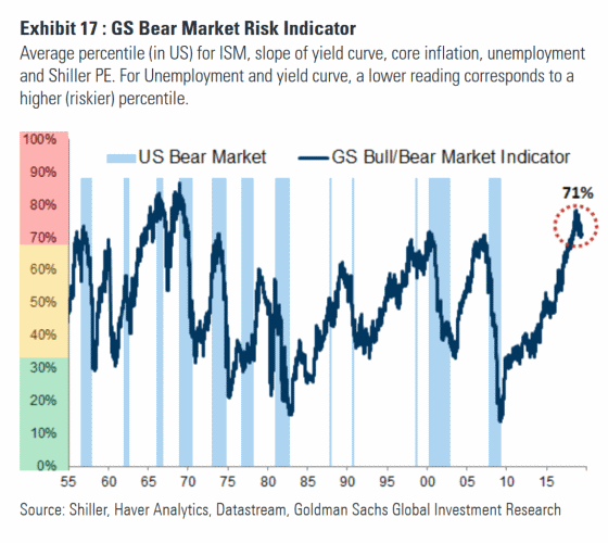 Goldman Sachs Bear Market Risk Indicator