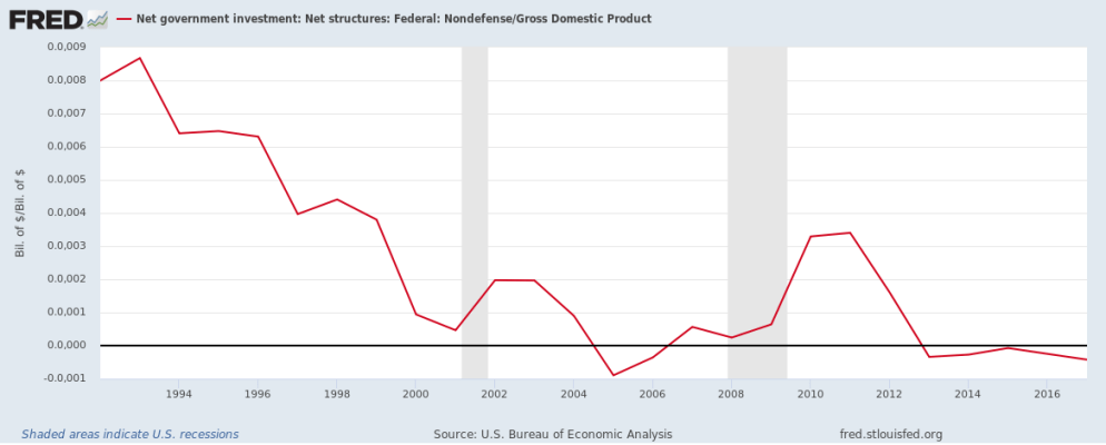 Net Investment in Structures - Federal - nondefense
