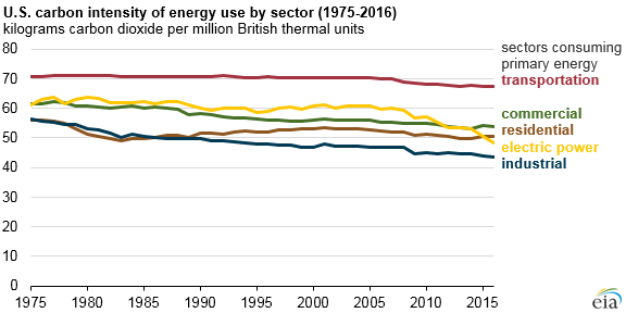 US carbon intensity by sector per year
