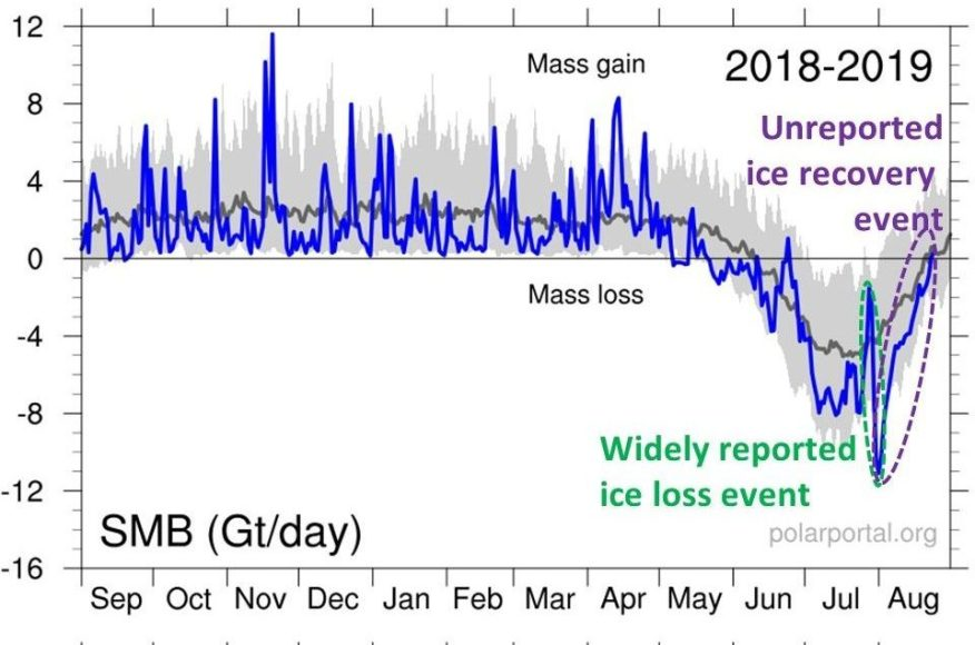 Greenland ice sheet loss event