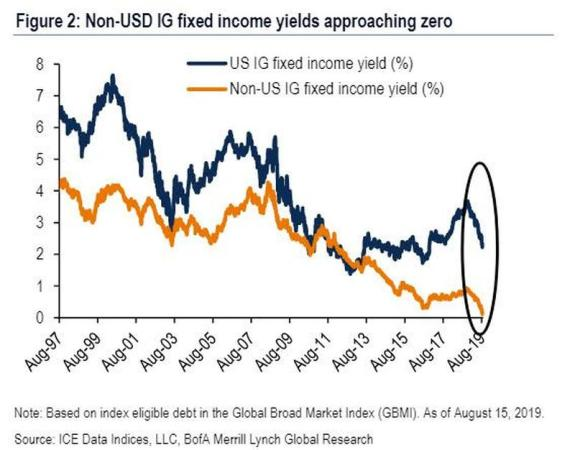 BofA-Merrill Graph of Global Interest Rates
