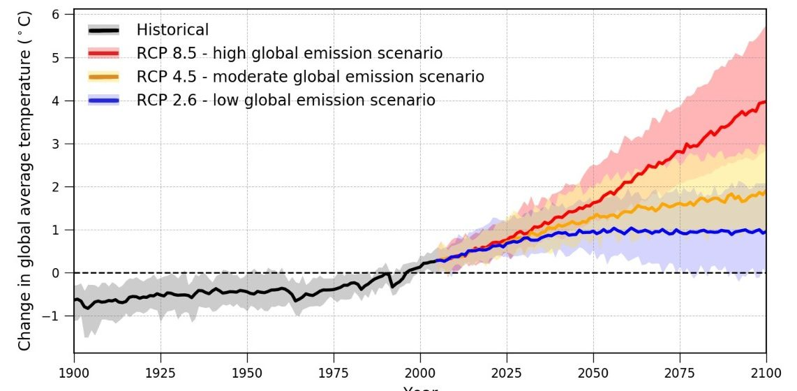 Change in global average temperature by RCP