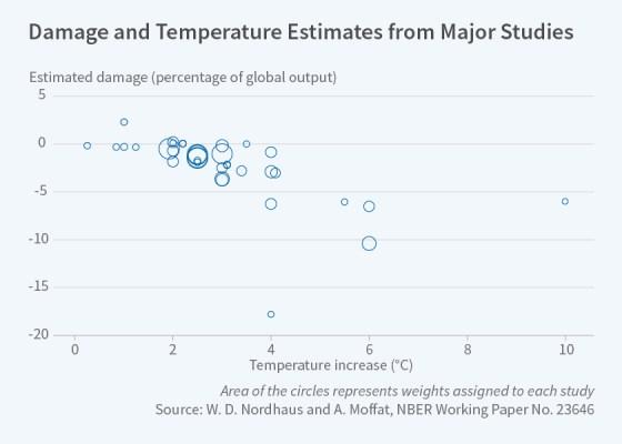 Damage and Temperature Estimates from Major Studies
