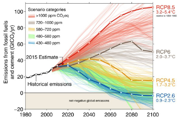 Updated graph of CO2 emissions from Fuss 2014