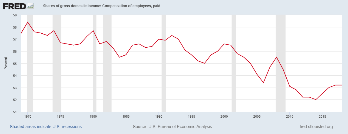 Compensation of Employees as a percent of GDI