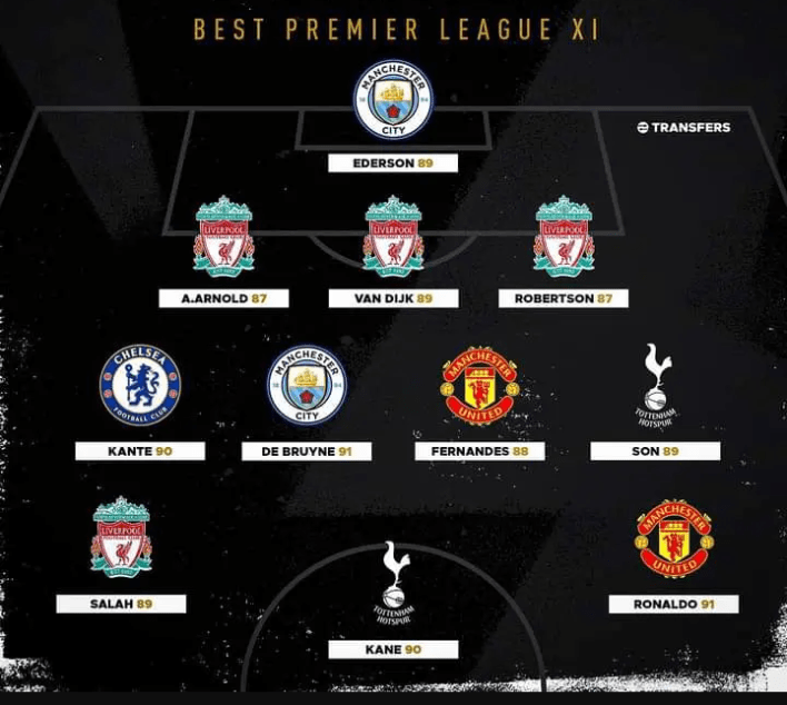 Check out The Best Premier League Starting XI This Year