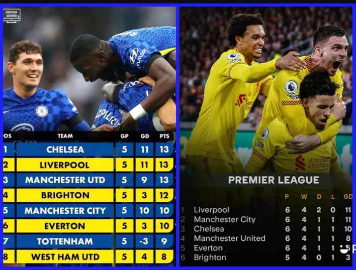 Why Chelsea Might Overtake Liverpool On The League Table After Week 7 EPL Fixtures