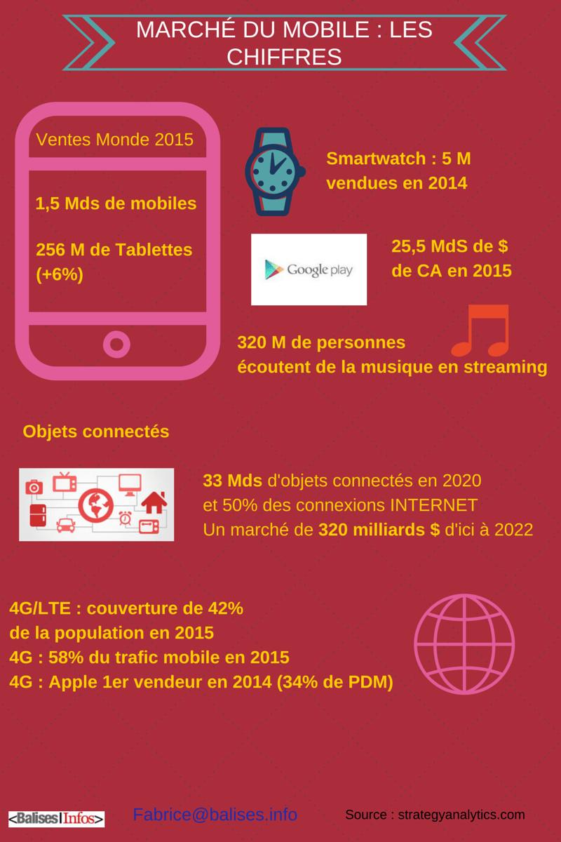 Le marché du mobile et objets connectés en 2015