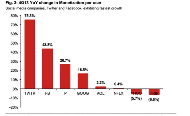 twitter croissance chiffre publicitaire