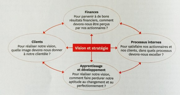 vision et stratégie HBR