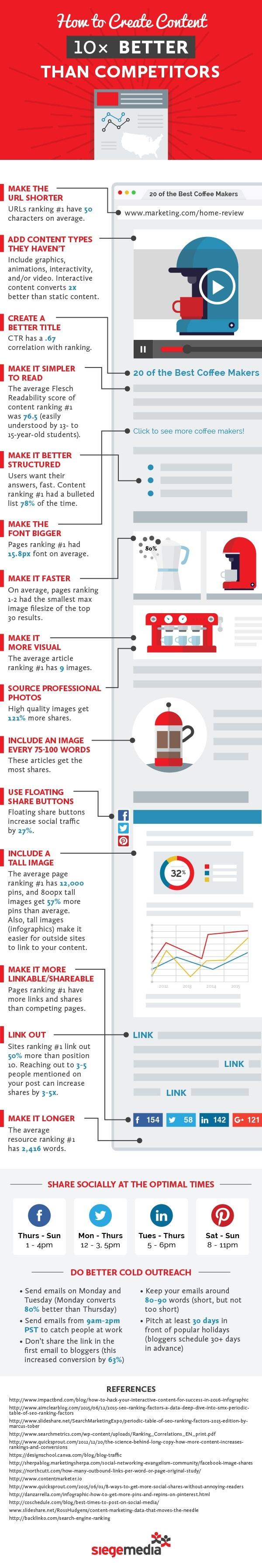 17 astuces pour faire un contenu meilleur que celui de vos concurrents