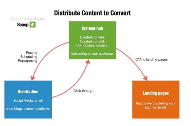 curation de contenus process