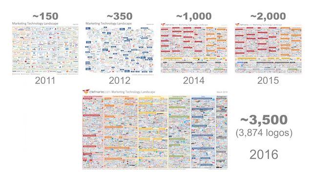 Marketing et technologie : la maturité de la transformation digitale ?