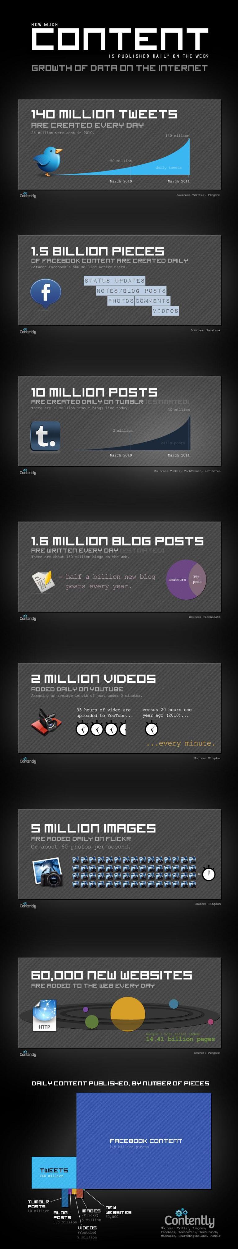 51 milliards de twits publiés par an. Sur le web, personne ne vous entend publier…