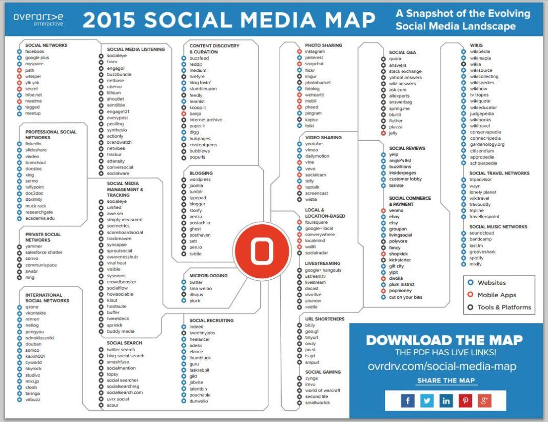 social media map 2015