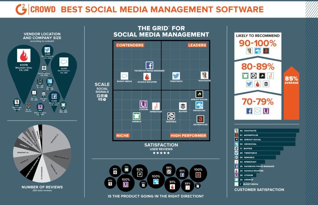 quel est le meilleur outil pour les réseaux sociaux