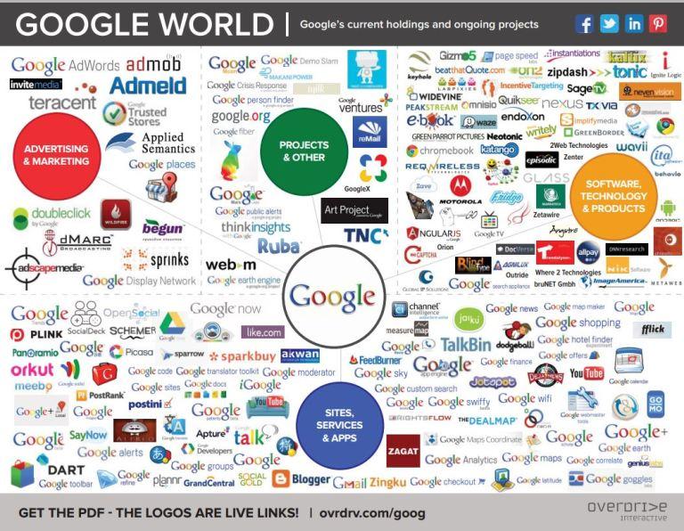 Google : son écosystème en carte interactive