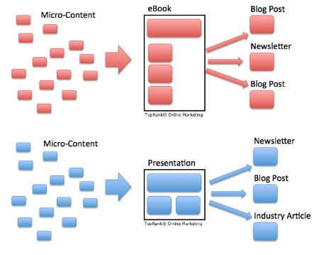 micro contenu