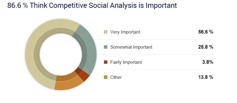 veille concurrentielle et réseaux sociaux