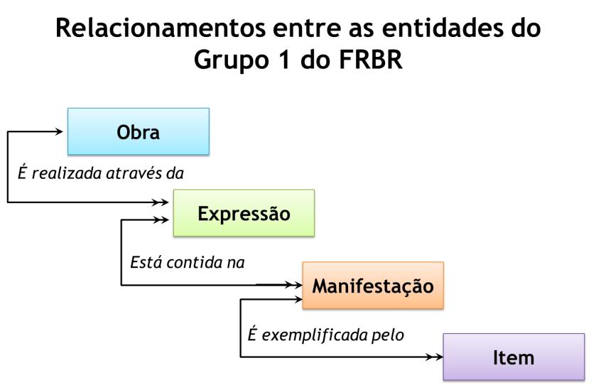 Relacionamentos entre as entidades Grupo 1 do FRBR