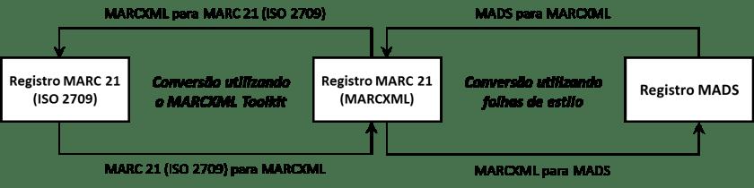 Conversão de registros MARC 21 para registros MADS