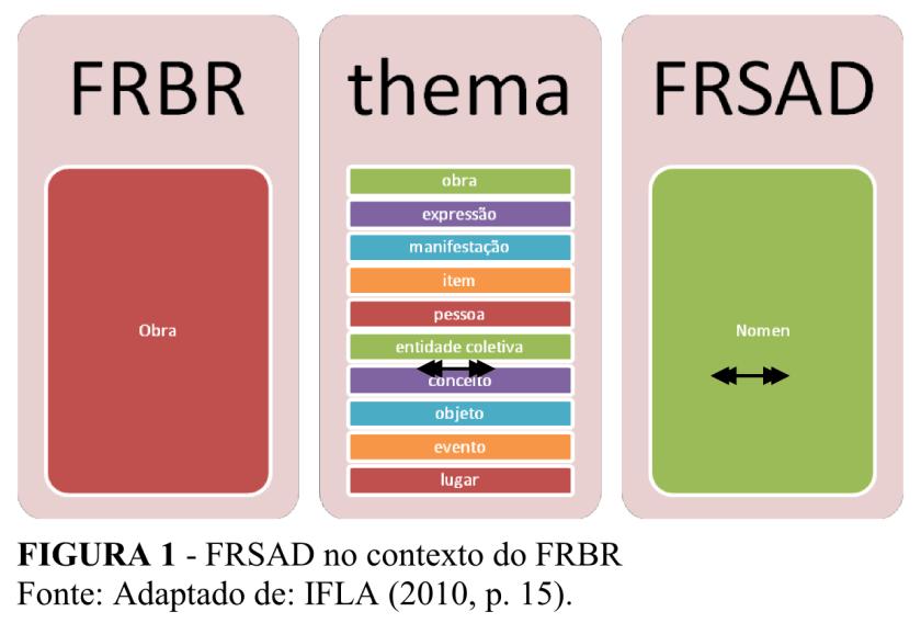 Requisitos Funcionais para Dados de Autoridade Assunto (FRSAD)