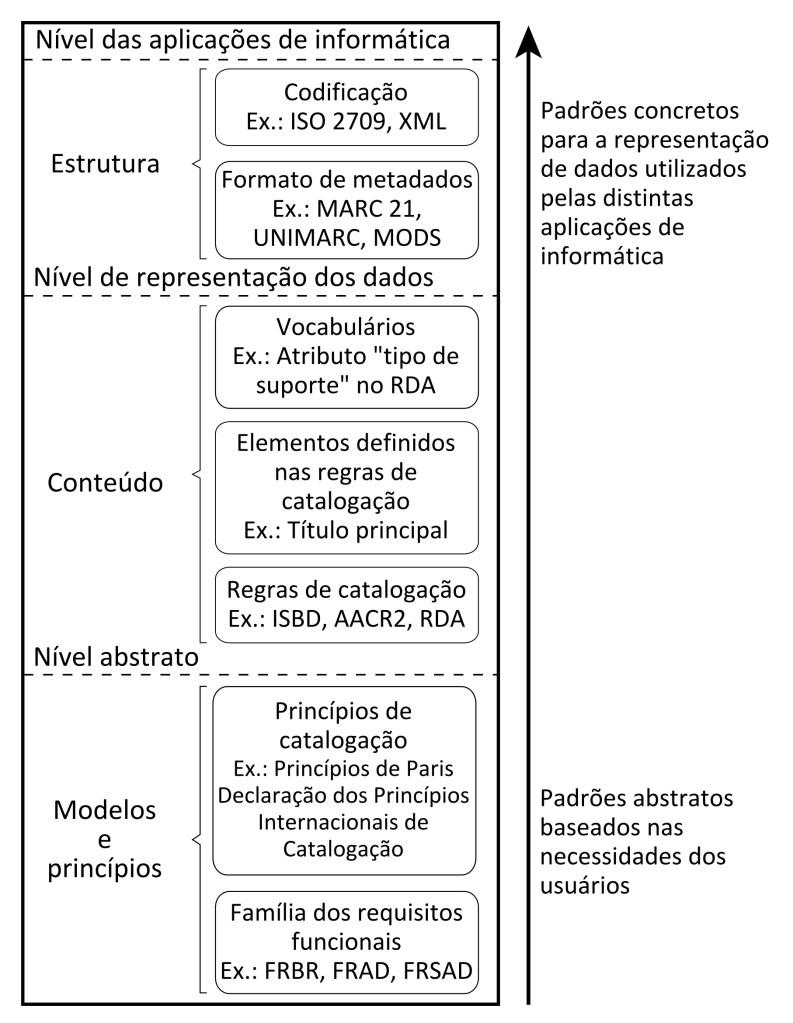 Categorização dos instrumentos, princípios, modelos e tecnologias