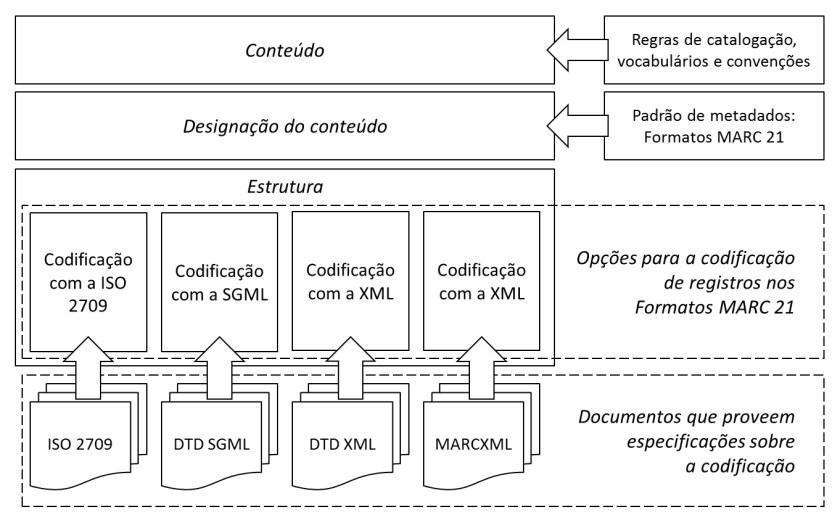 Codificações de registros nos Formatos MARC 21 desenvolvidas pela LC