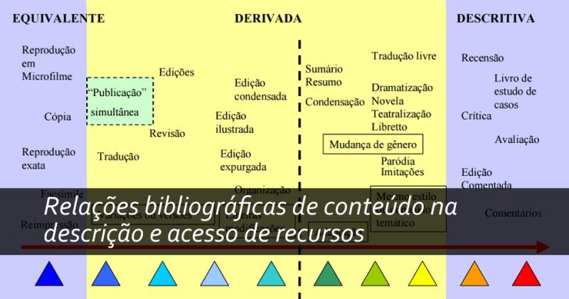 Relações bibliográficas de conteúdo na descrição e acesso de recursos