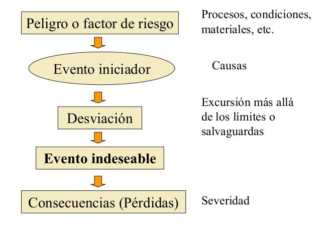 Análisis y Gestión de Riesgo (2/2)
