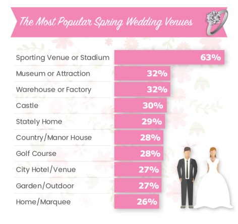 Top 10 Spring Wedding Venues