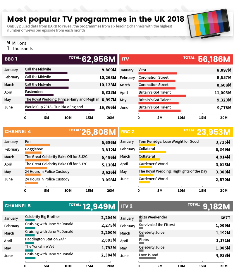 Most popular tv programmes in the uk