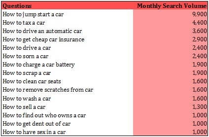 The most commonly searched car questions on google uk