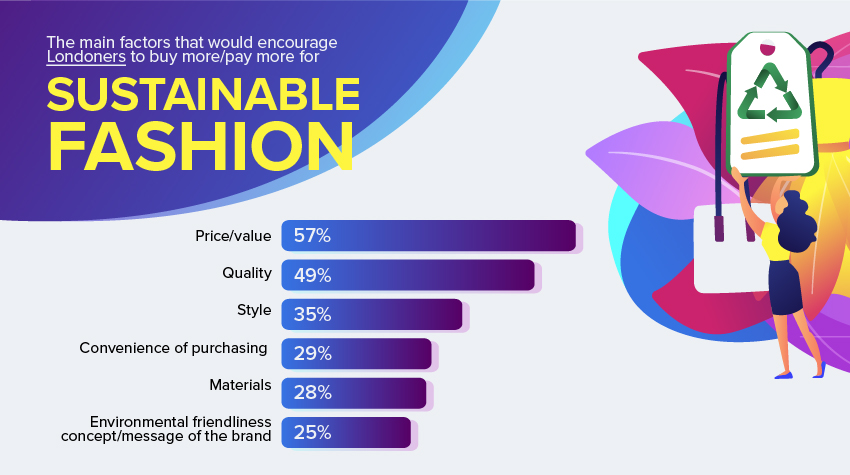Sustainable fashion buy more pay more infographic