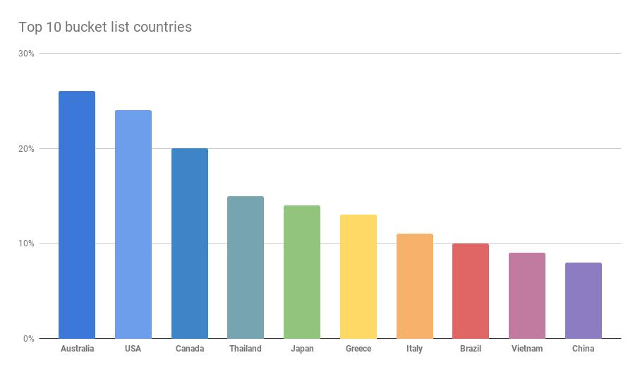 Australia hoppa graph