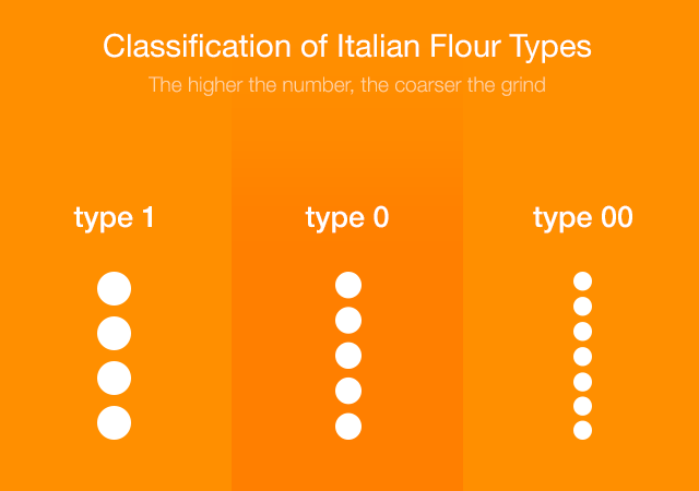 Comparison between the Italian Type 1 and Type 00 Pasta Flour