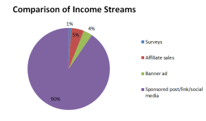 Comparison of Income Streams
