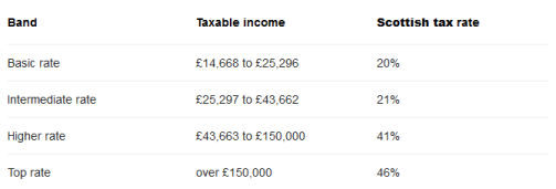 tasse nel Regno Unito, scaglioni tasse uk