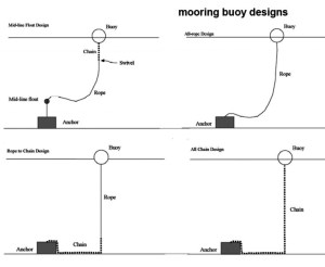 Boat Dock Wiring Diagram Collection | Wiring Diagram Sample