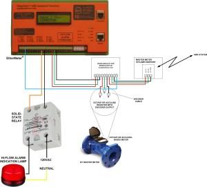 Neptune Water Meter Wiring Diagram Download | Wiring
